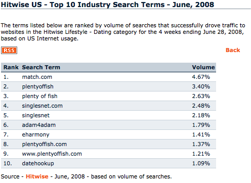 Hitwise Search Market