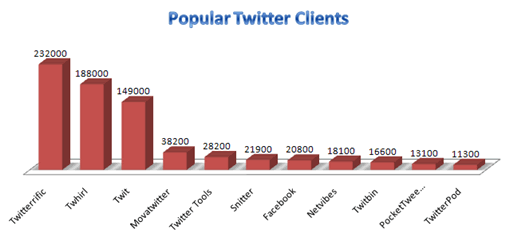 Most Popular Twitter Clients