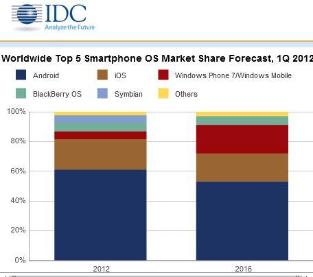 Worldwide Mobile OS Market Share