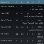 Cricscoredroid – One of the Best App for Cricket Lovers