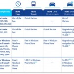 HERE Drive, HERE Drive+, HERE Transit for all Windows Phone 8 Devices